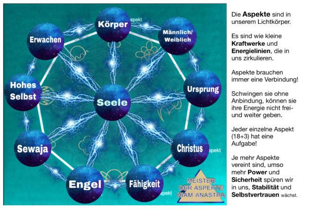 Aspekte Schautafel